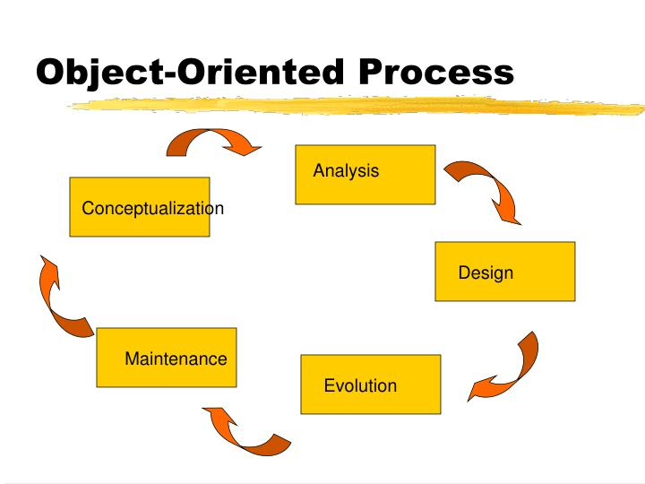 Object-Oriented Process