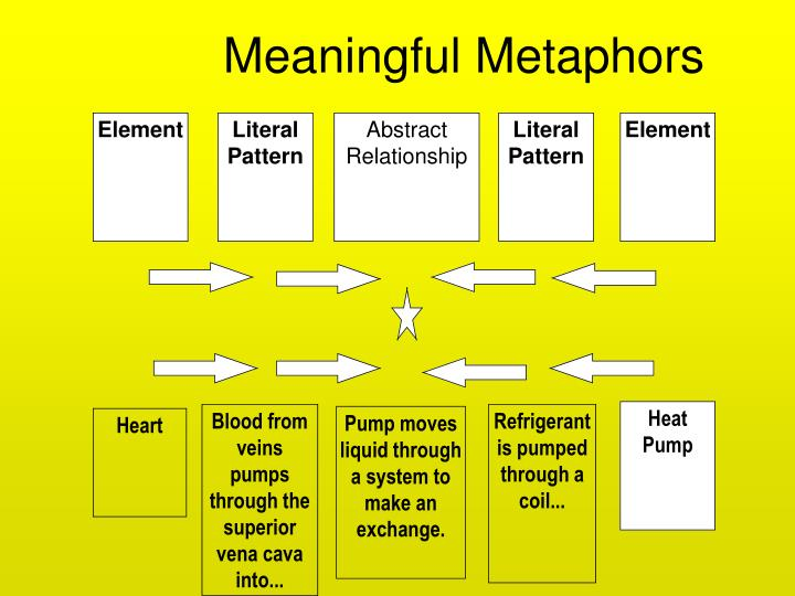 Meaningful Metaphors