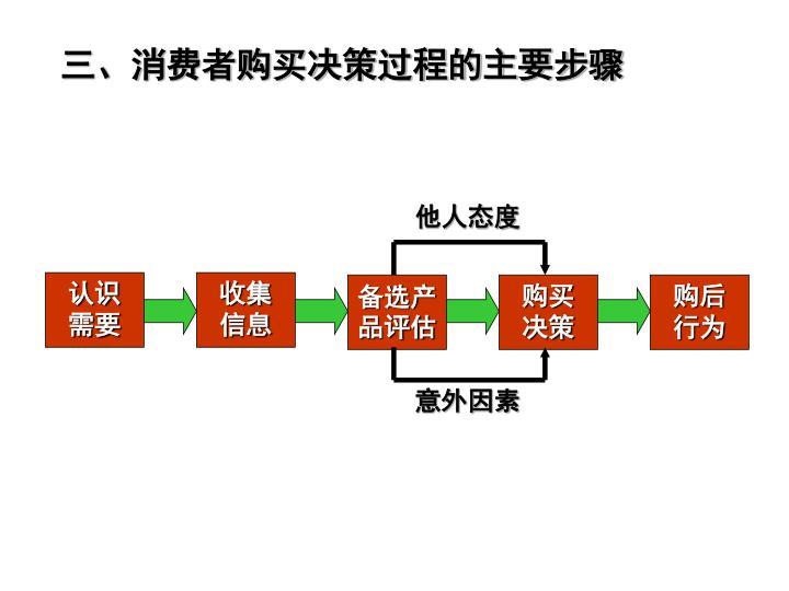 三、消费者购买决策过程的主要步骤