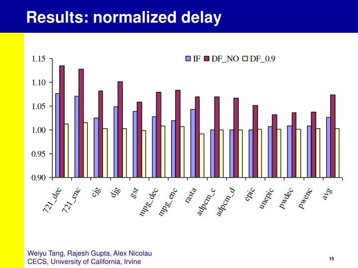 Results: normalized delay