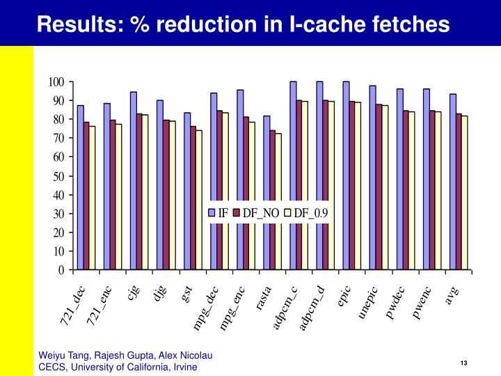 Results: % reduction in I-cache fetches
