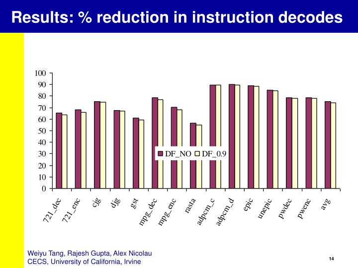 Results: % reduction in instruction decodes