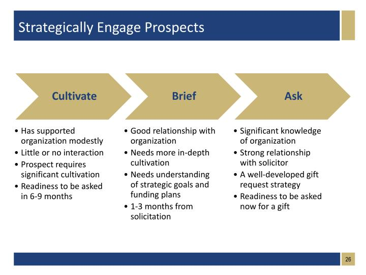 Strategically Engage Prospects