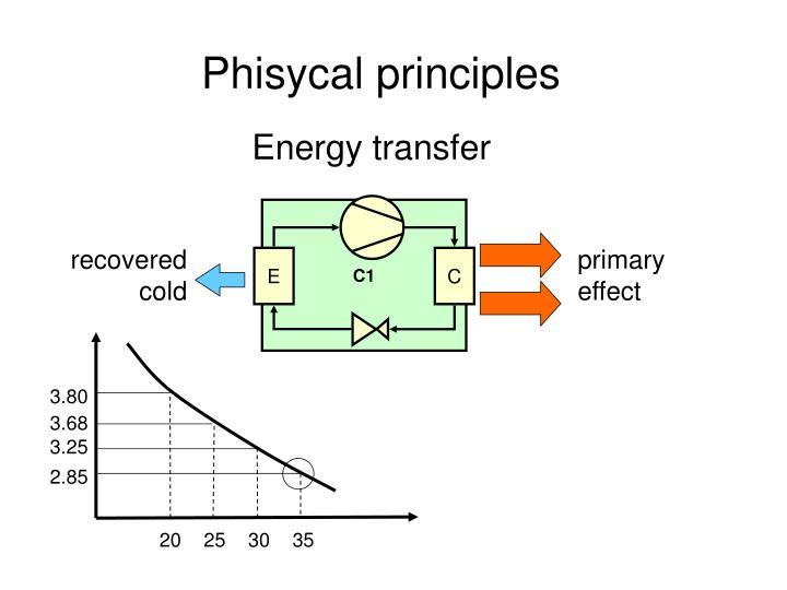 Phisycal principles