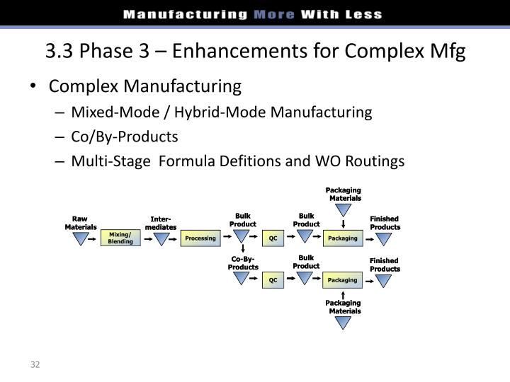 3.3 Phase 3 – Enhancements for Complex Mfg