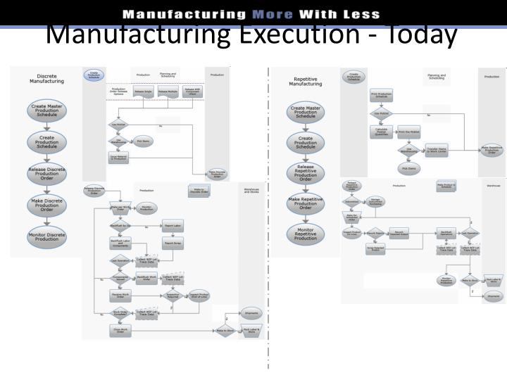 Manufacturing Execution - Today