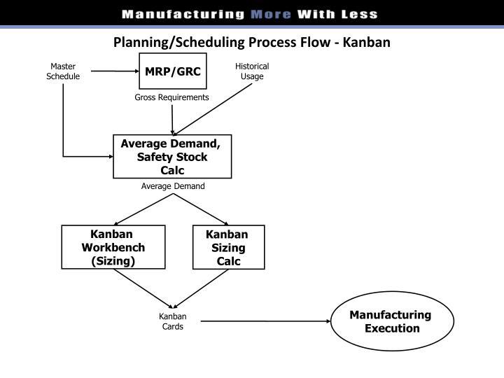 Planning/Scheduling Process Flow - Kanban