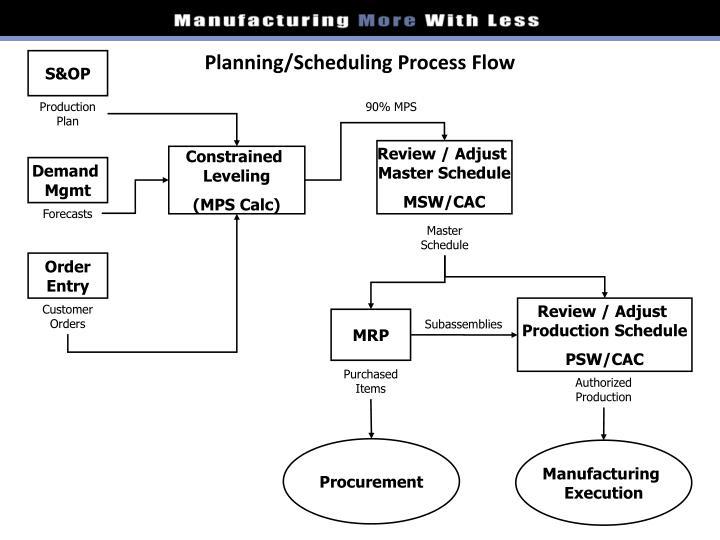Planning/Scheduling Process Flow