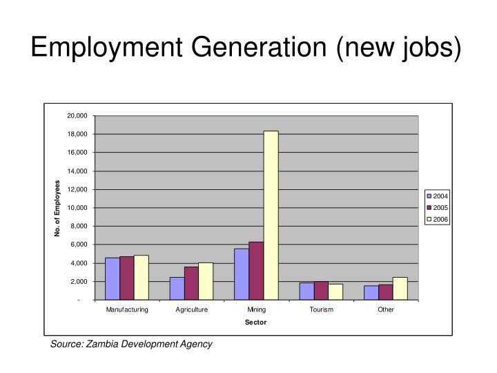Employment Generation (new jobs)