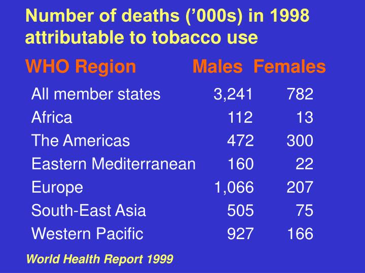 Number of deaths ('000s) in 1998 attributable to tobacco use