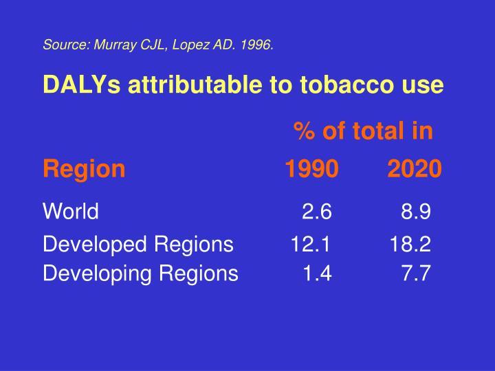 Source: Murray CJL, Lopez AD. 1996.
