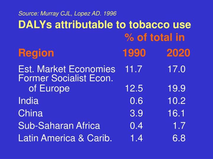 Source: Murray CJL, Lopez AD. 1996