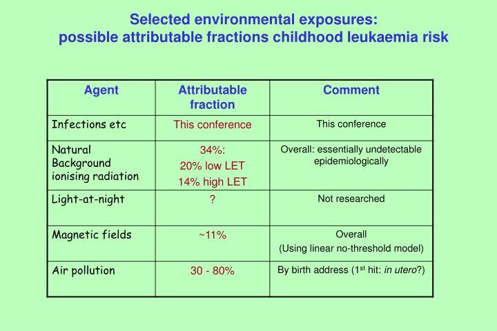 Selected environmental exposures: