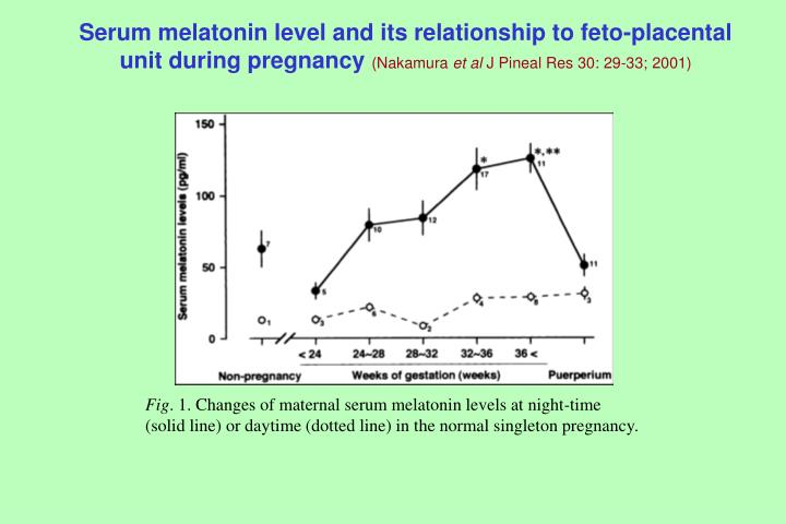 Serum melatonin level and its relationship to feto-placental unit during pregnancy