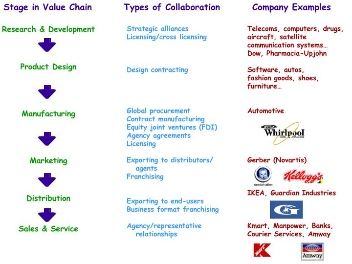 Stage in Value Chain