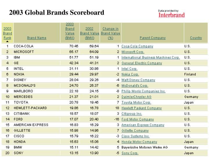 2003 Global Brands Scoreboard