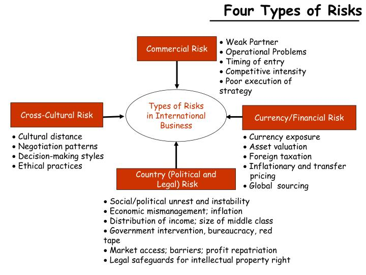 Four Types of Risks