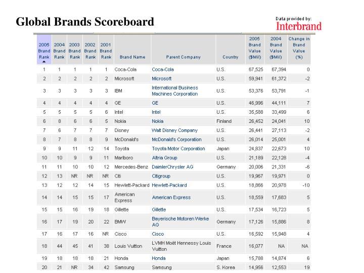 Global Brands Scoreboard