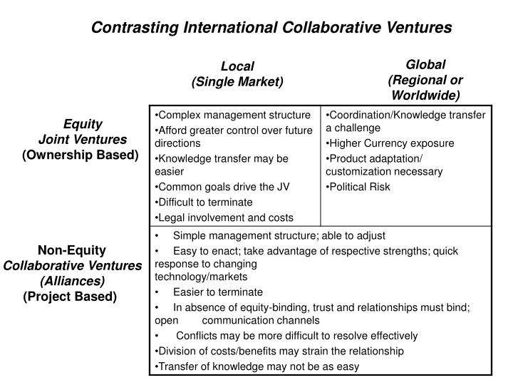 Contrasting International Collaborative Ventures