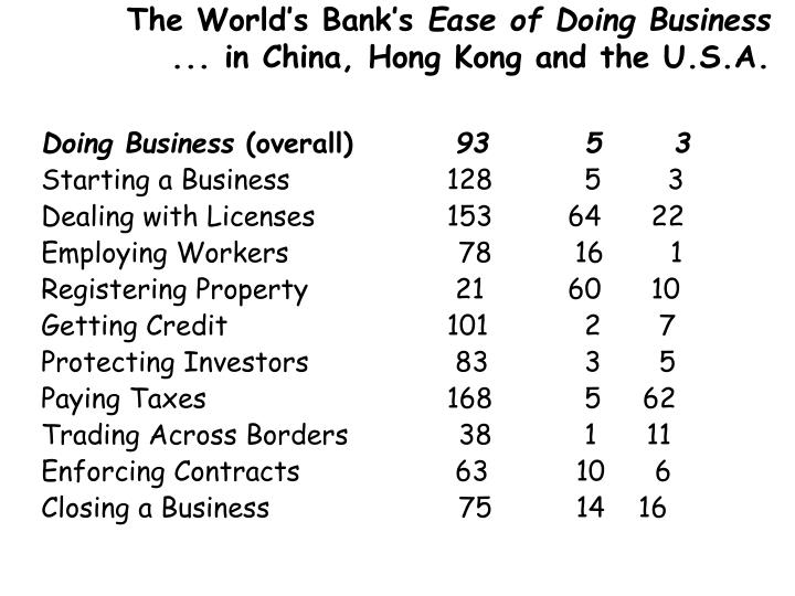 The World's Bank's