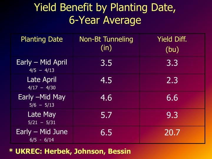 Yield Benefit by Planting Date,