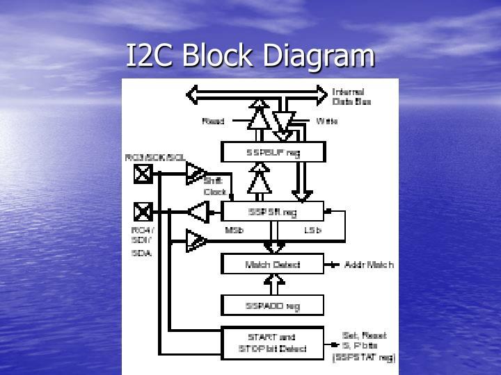 I2C Block Diagram