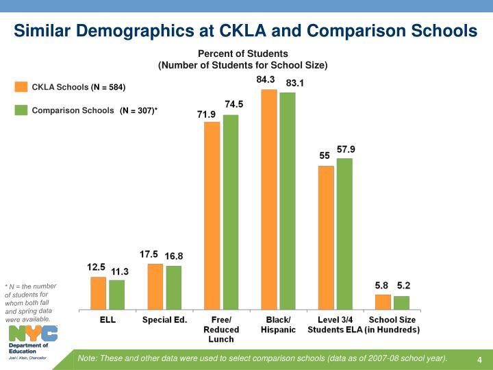 Similar Demographics at CKLA and Comparison Schools