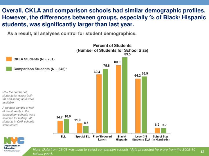 Overall, CKLA and comparison schools had similar demographic profiles.  However, the differences between groups, especially % of Black/ Hispanic students, was significantly larger than last year.