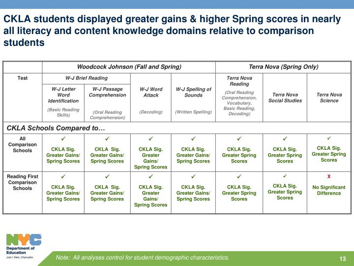 CKLA students displayed greater gains & higher Spring scores in nearly all literacy and content knowledge domains relative to comparison students