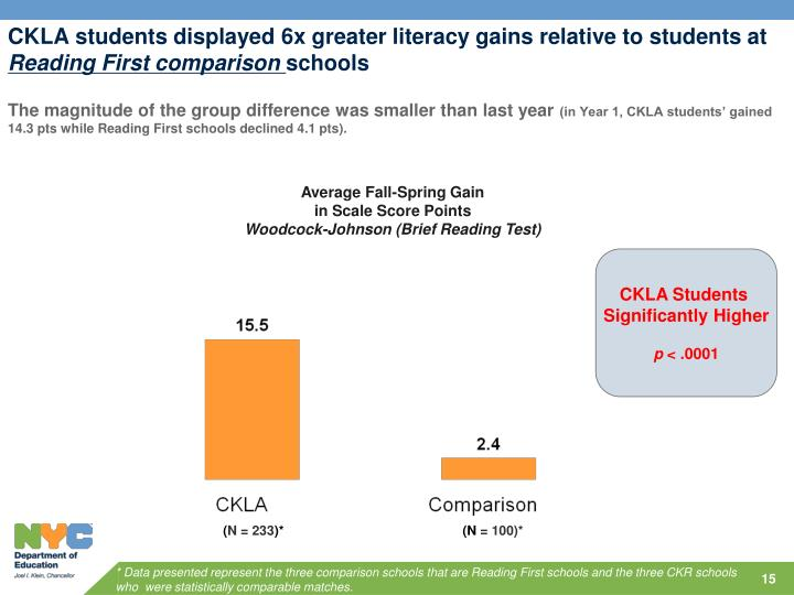 CKLA students displayed 6x greater literacy gains relative to students at