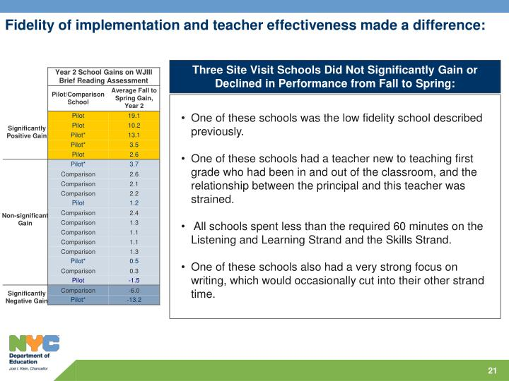 Fidelity of implementation and teacher effectiveness made a difference: