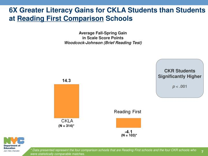 6X Greater Literacy Gains for CKLA Students than Students at