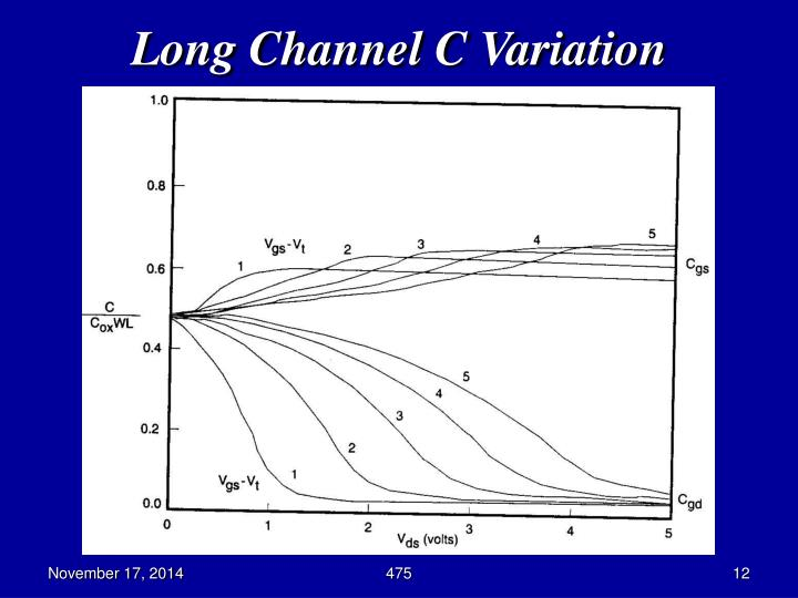 Long Channel C Variation