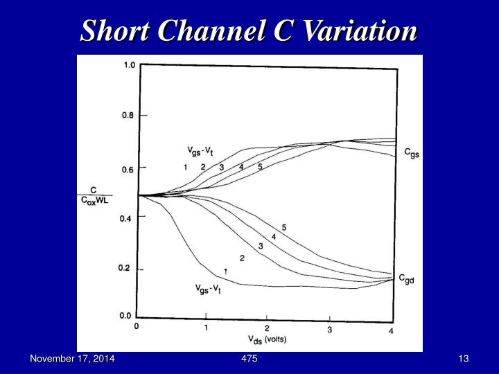 Short Channel C Variation