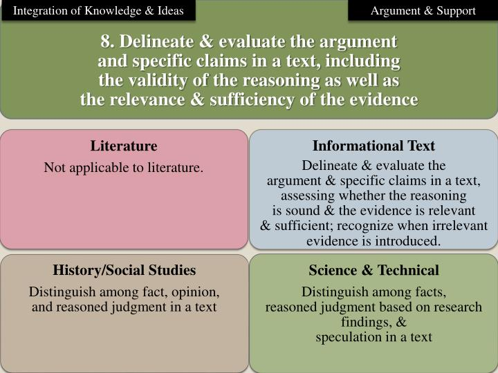 Integration of Knowledge & Ideas