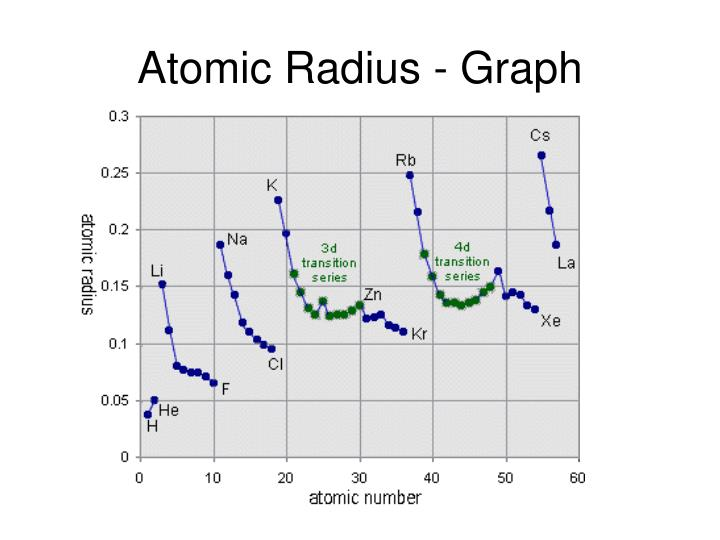 Atomic Radius - Graph