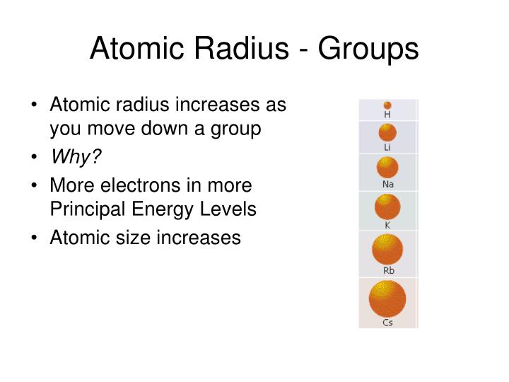 Atomic Radius - Groups