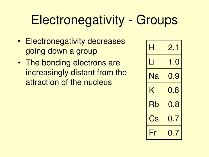 Electronegativity - Groups