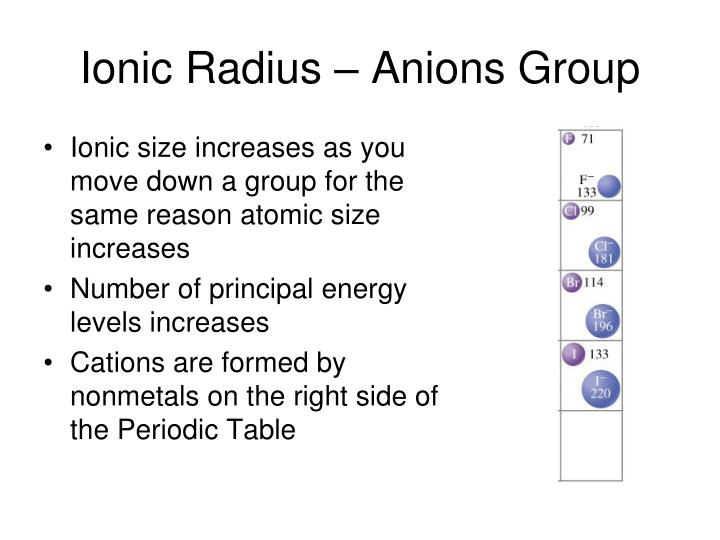 Ionic Radius – Anions Group