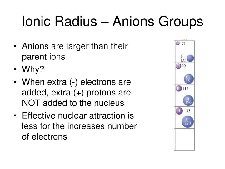 Ionic Radius – Anions Groups