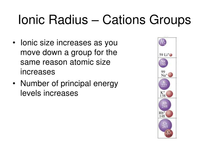 Ionic Radius – Cations Groups