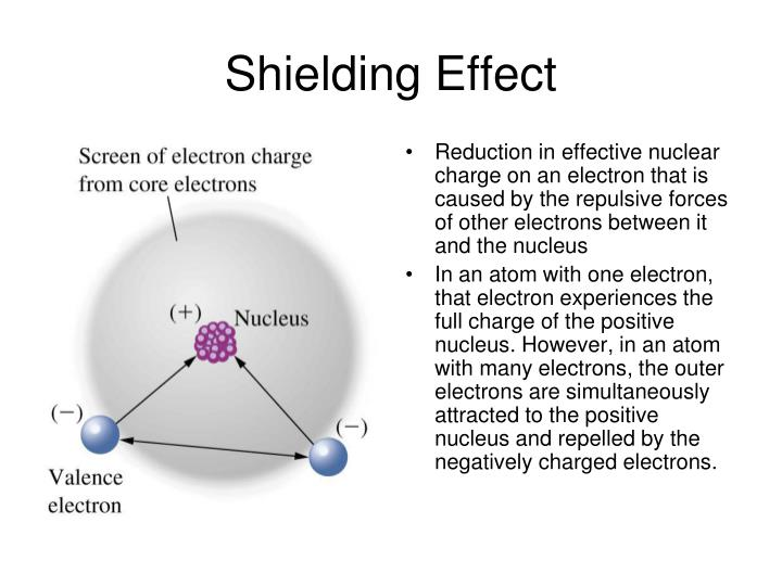 Shielding Effect