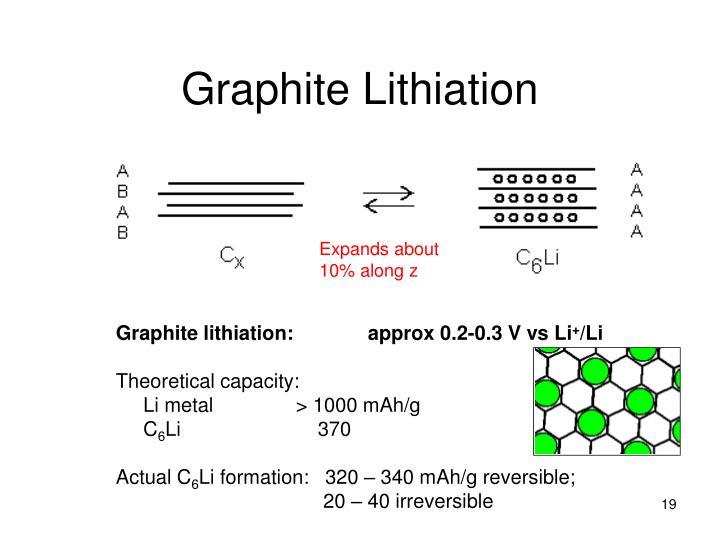 Graphite Lithiation