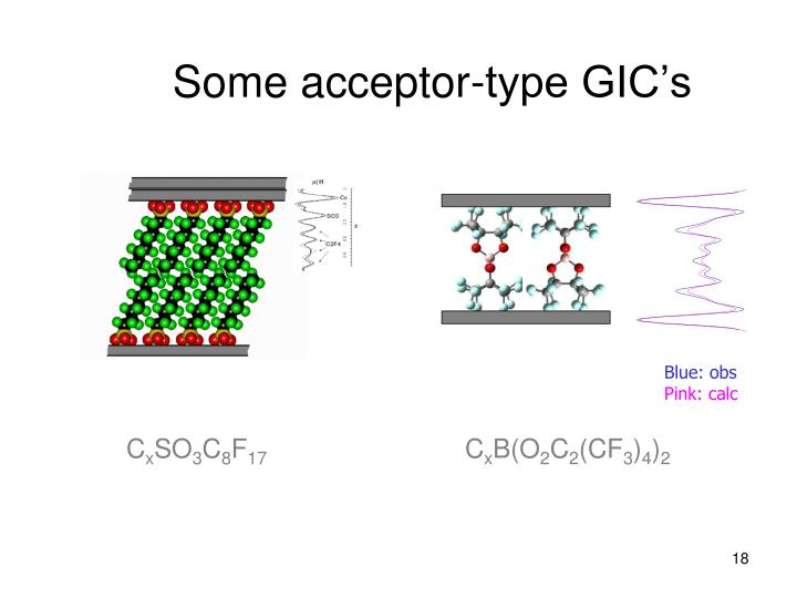 Some acceptor-type GIC's