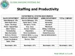 staffing and productivity