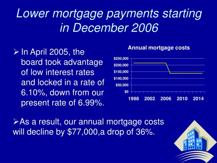 Lower mortgage payments starting in December 2006