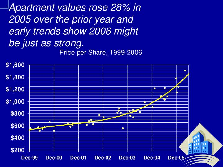 Apartment values rose 28% in 2005 over the prior year and early trends show 2006 might be just as strong.