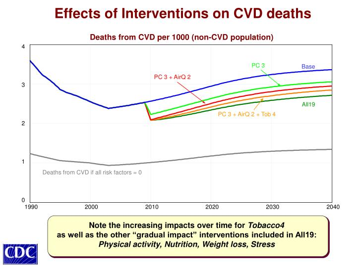 Effects of Interventions on CVD deaths