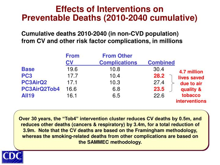 Effects of Interventions on