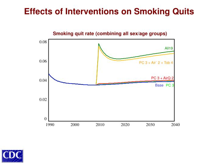 Effects of Interventions on Smoking Quits